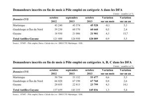 Le point sur le #chômage en #Martinique #Guadeloupe et #Guyane