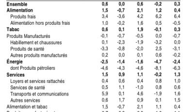 Martinique : indice des prix à la consommation des ménages Hausse des prix de 0,1 % en mai 2015, de 0,6 % sur un an