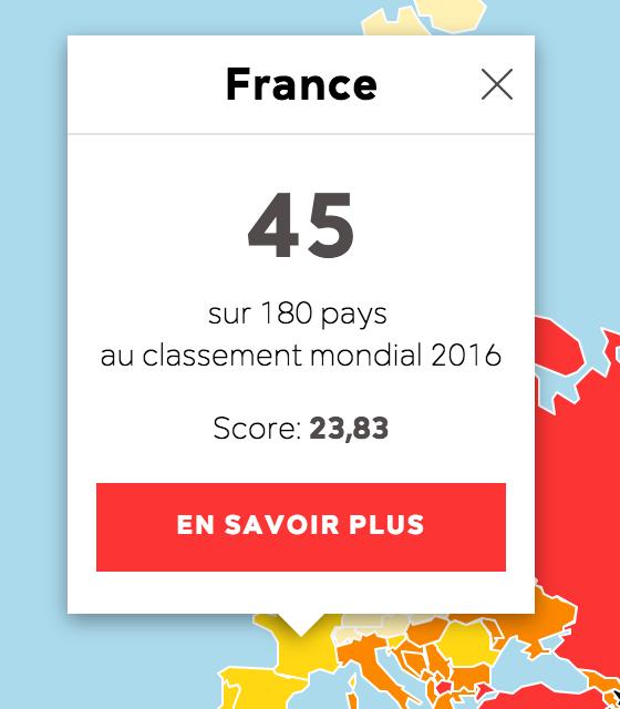Liberté de la presse : la France est … 45ème !