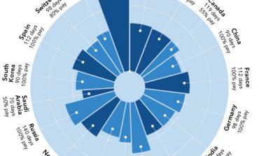 Le congé de maternité : la France n'est pas la plus généreuse