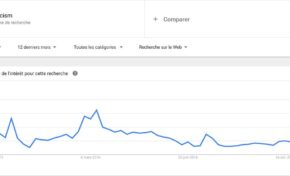 Les Américains sont inquiets (graphique)