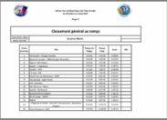 Tour de Martinique des yoles rondes : le classement général au temps après 2 étapes
